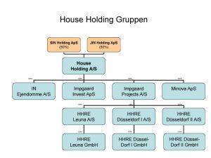House-Holding-Gruppen_stor